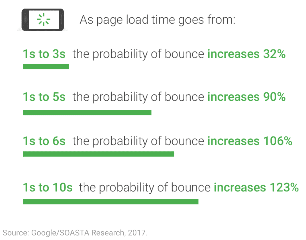 Google Page Load to Bounce Rates - WordPress speed optimization
