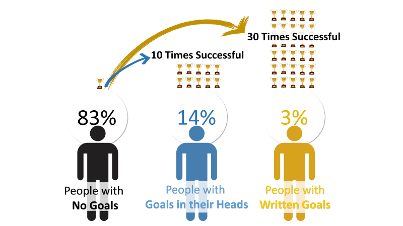 Write Down Goals Success Rate
